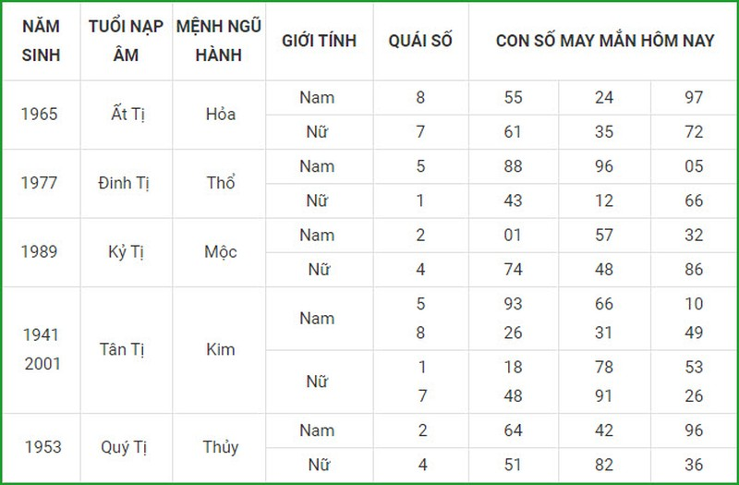 Con so may man hom nay 4/3/2021 cua 12 con giap-Hinh-6