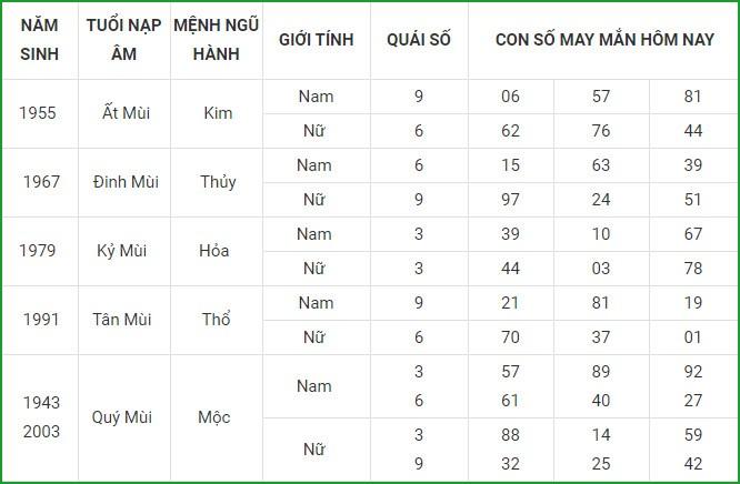 Con so may man hom nay 4/3/2021 cua 12 con giap-Hinh-8