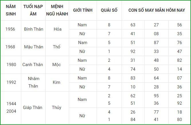 Con so may man hom nay 4/3/2021 cua 12 con giap-Hinh-9