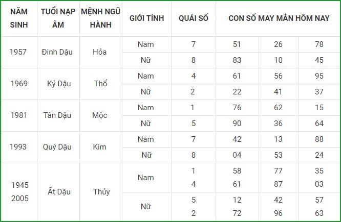 Con so may man hom nay 6/3/2021 cua 12 con giap-Hinh-10