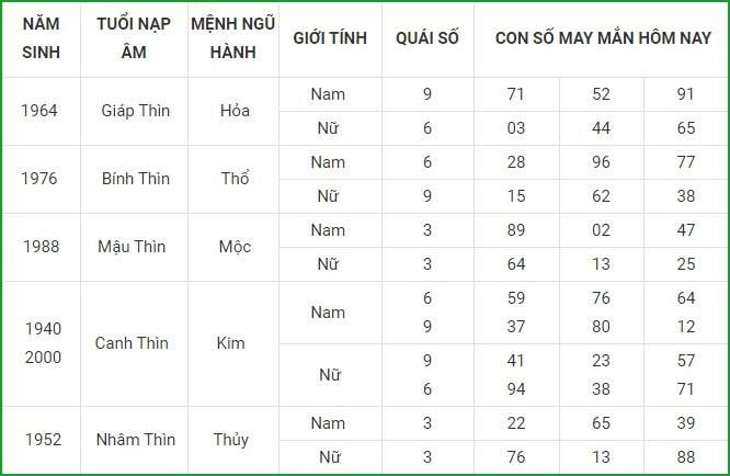 Con so may man hom nay 6/3/2021 cua 12 con giap-Hinh-5