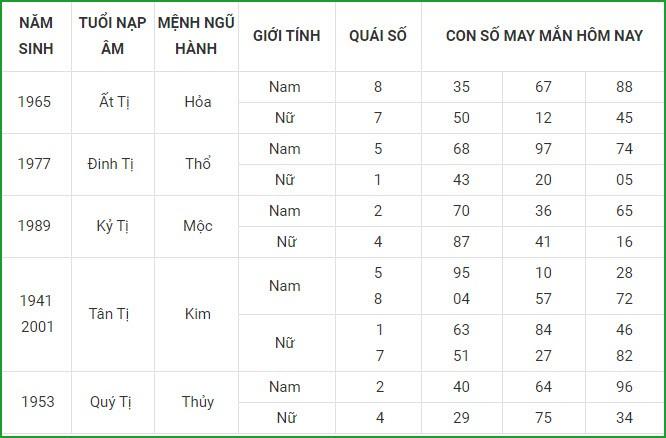 Con so may man hom nay 6/3/2021 cua 12 con giap-Hinh-6