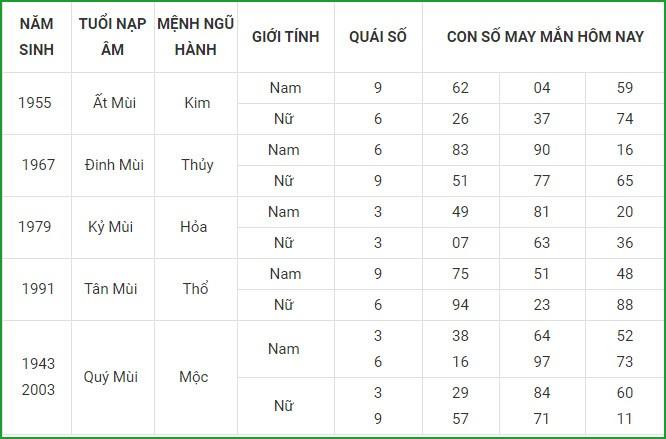 Con so may man hom nay 6/3/2021 cua 12 con giap-Hinh-8