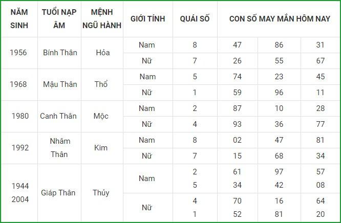 Con so may man hom nay 6/3/2021 cua 12 con giap-Hinh-9