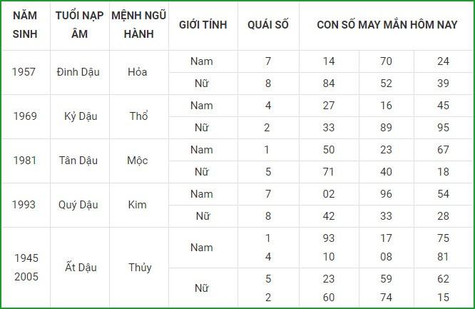 Con so may man hom nay 8/3/2021 cua 12 con giap-Hinh-10