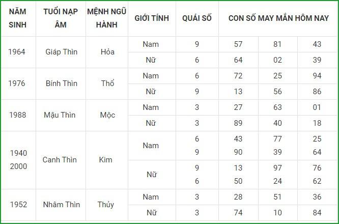 Con so may man hom nay 8/3/2021 cua 12 con giap-Hinh-5