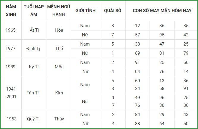 Con so may man hom nay 8/3/2021 cua 12 con giap-Hinh-6