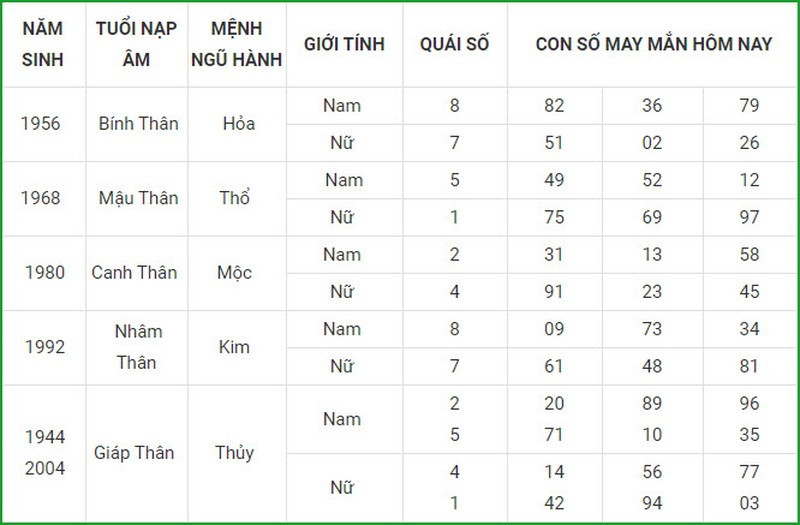 Con so may man hom nay 8/3/2021 cua 12 con giap-Hinh-9