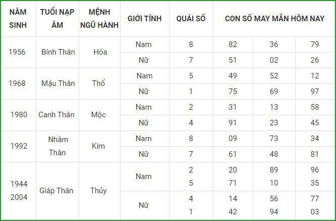 Con so may man hom nay 8/3/2021 cua 12 con giap-Hinh-9
