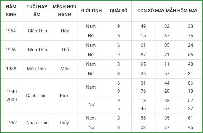 Con so may man hom nay 10/3/2021 cua 12 con giap-Hinh-5