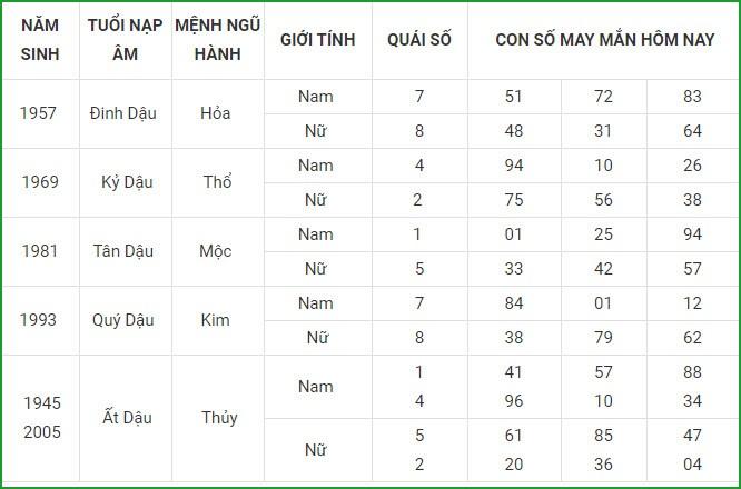 Con so may man hom nay 14/3/2021 cua 12 con giap-Hinh-10