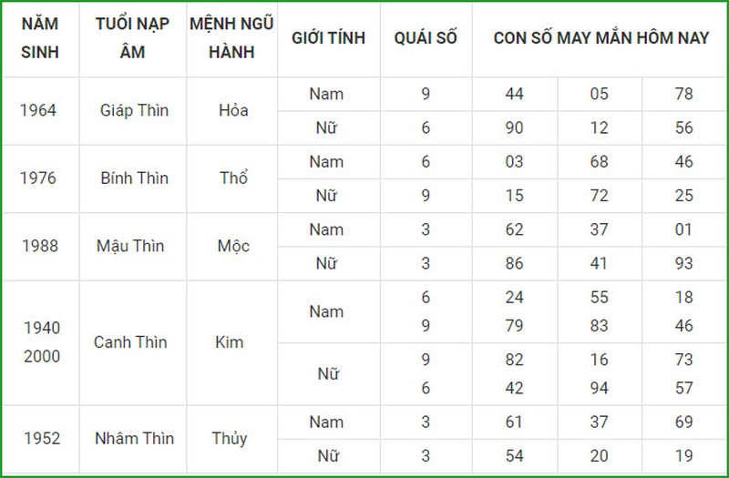 Con so may man hom nay 14/3/2021 cua 12 con giap-Hinh-5