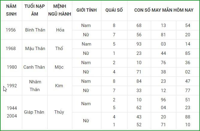 Con so may man hom nay 14/3/2021 cua 12 con giap-Hinh-9