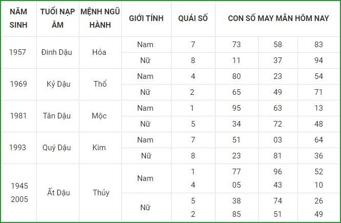 Con so may man hom nay 18/3/2021 cua 12 con giap-Hinh-10