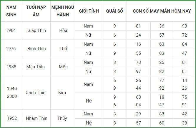 Con so may man hom nay 18/3/2021 cua 12 con giap-Hinh-5