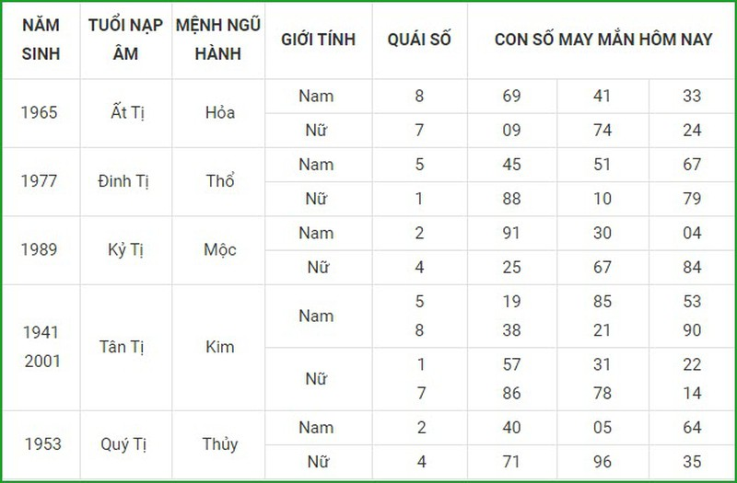 Con so may man hom nay 18/3/2021 cua 12 con giap-Hinh-6