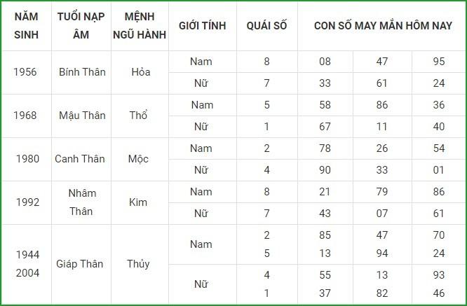 Con so may man hom nay 18/3/2021 cua 12 con giap-Hinh-9