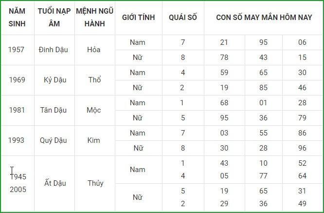 Con so may man hom nay 19/3/2021 cua 12 con giap-Hinh-10