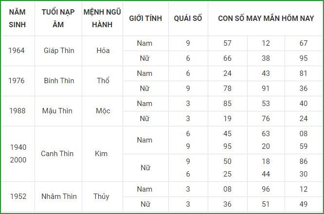 Con so may man hom nay 19/3/2021 cua 12 con giap-Hinh-5