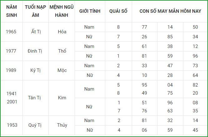 Con so may man hom nay 19/3/2021 cua 12 con giap-Hinh-6