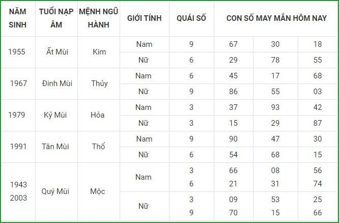 Con so may man hom nay 19/3/2021 cua 12 con giap-Hinh-8