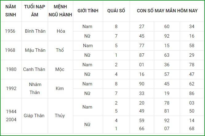 Con so may man hom nay 19/3/2021 cua 12 con giap-Hinh-9