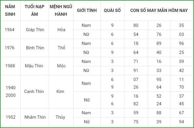 Con so may man hom nay 20/3/2021 cua 12 con giap-Hinh-5