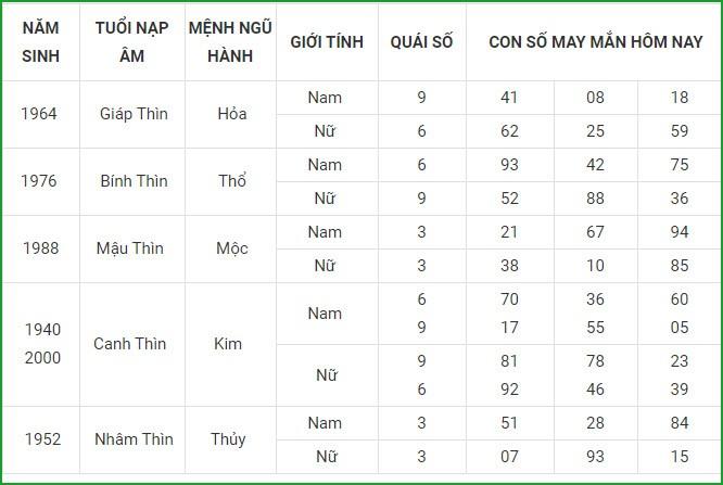 Con so may man hom nay 21/3/2021 cua 12 con giap-Hinh-5