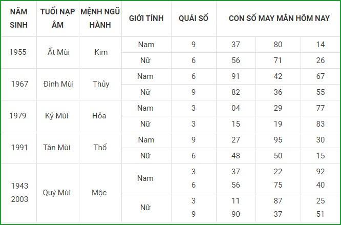 Con so may man hom nay 21/3/2021 cua 12 con giap-Hinh-8
