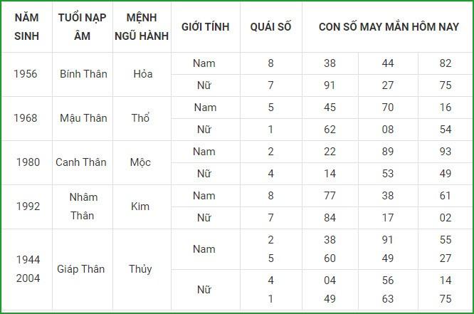 Con so may man hom nay 21/3/2021 cua 12 con giap-Hinh-9