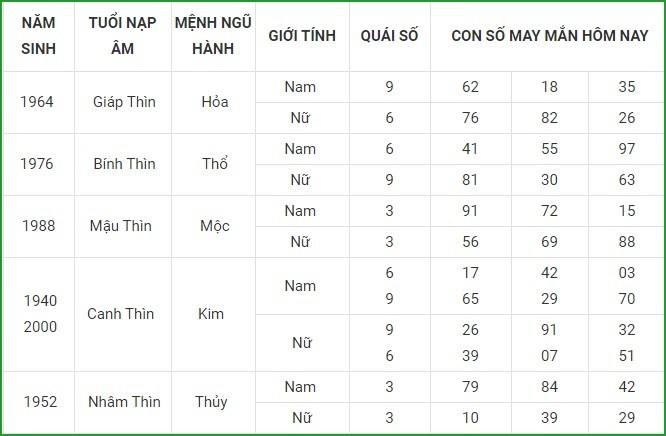 Con so may man hom nay 23/3/2021 cua 12 con giap-Hinh-5