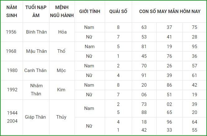 Con so may man hom nay 23/3/2021 cua 12 con giap-Hinh-9