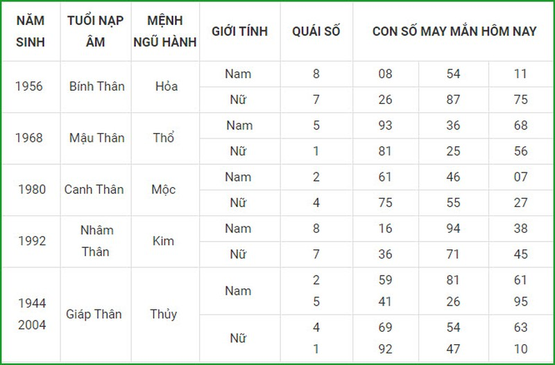 Con so may man hom nay 24/3/2021 cua 12 con giap-Hinh-9