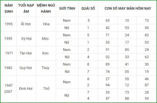Con so may man hom nay 28/3/2021 cua 12 con giap-Hinh-12