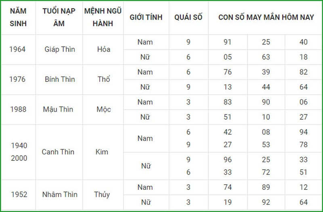 Con so may man hom nay 28/3/2021 cua 12 con giap-Hinh-5