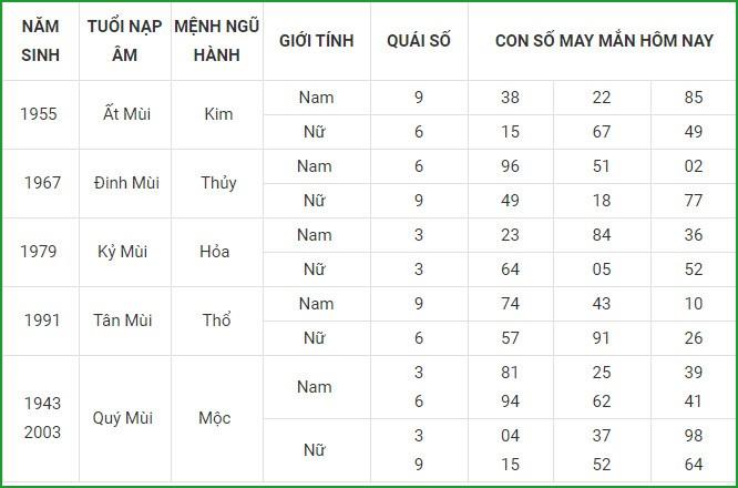 Con so may man hom nay 28/3/2021 cua 12 con giap-Hinh-8
