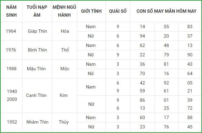 Con so may man hom nay 29/3/2021 cua 12 con giap-Hinh-5