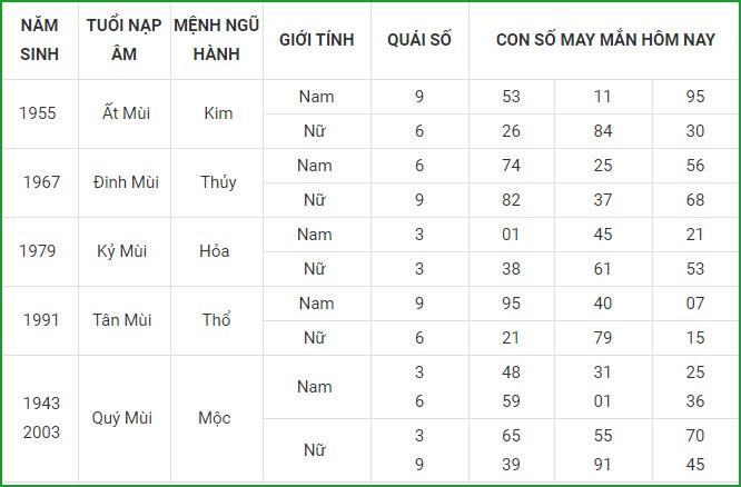 Con so may man hom nay 29/3/2021 cua 12 con giap-Hinh-8