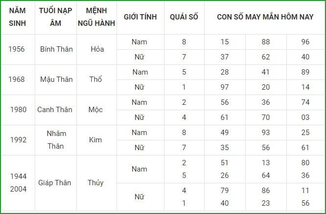 Con so may man hom nay 29/3/2021 cua 12 con giap-Hinh-9