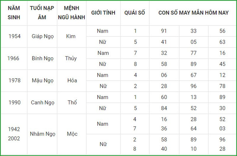 Con so may man hom nay 30/3/2021 cua 12 con giap-Hinh-7