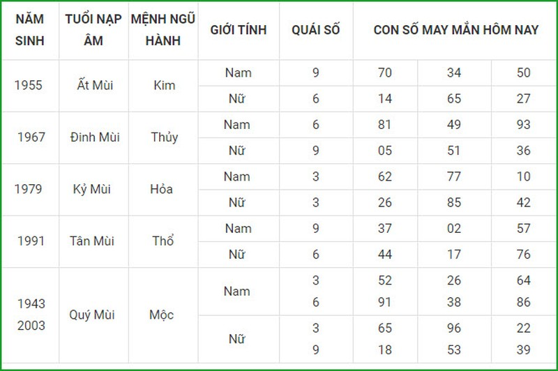 Con so may man hom nay 30/3/2021 cua 12 con giap-Hinh-8