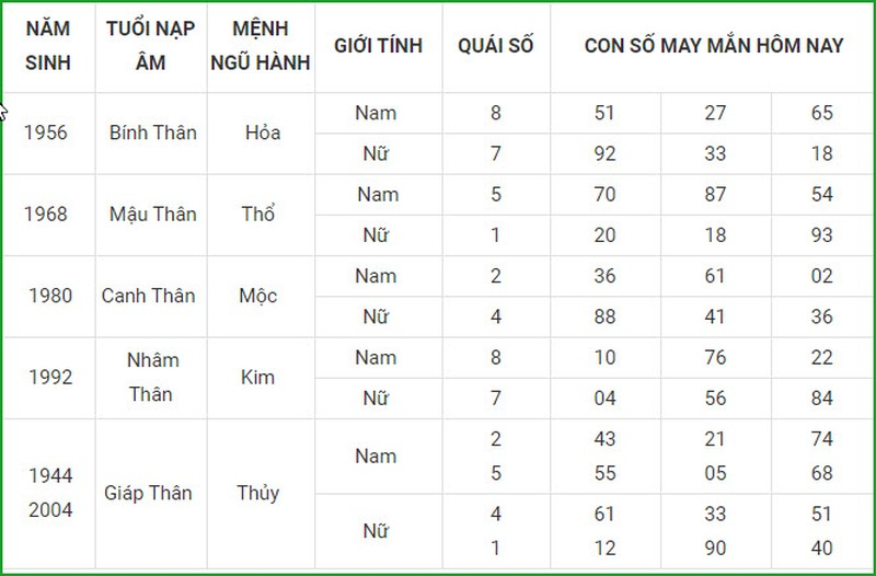 Con so may man hom nay 30/3/2021 cua 12 con giap-Hinh-9
