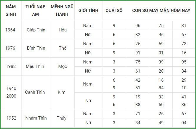 Con so may man hom nay 2/4/2021 cua 12 con giap-Hinh-5