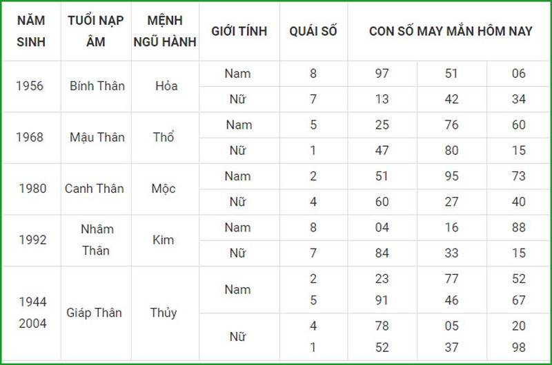 Con so may man hom nay 4/4/2021 cua 12 con giap-Hinh-9