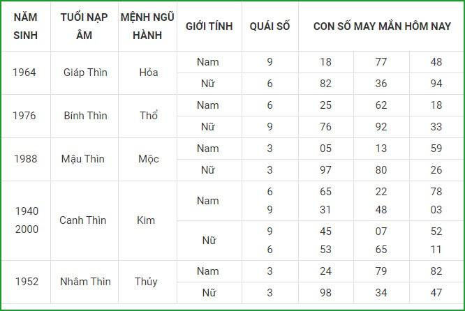 Con so may man hom nay 11/4/2021 cua 12 con giap-Hinh-5