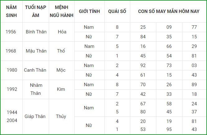 Con so may man hom nay 11/4/2021 cua 12 con giap-Hinh-9