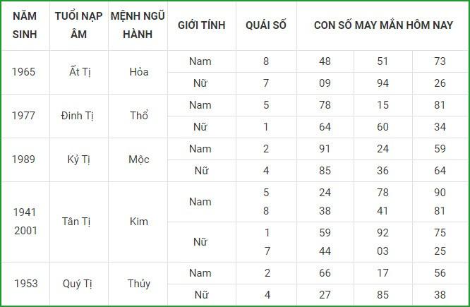 Con so may man hom nay 12/4/2021 cua 12 con giap-Hinh-6