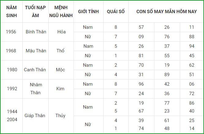 Con so may man hom nay 12/4/2021 cua 12 con giap-Hinh-9
