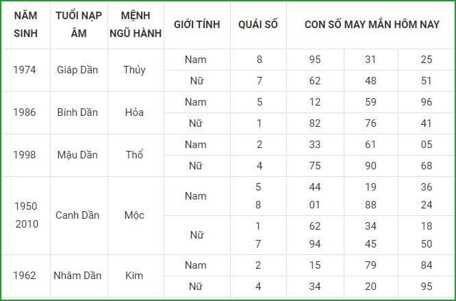Con so may man hom nay 13/4/2021 cua 12 con giap-Hinh-3