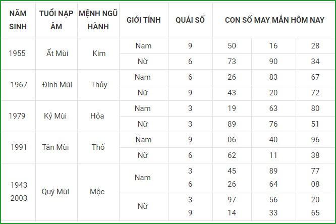 Con so may man hom nay 13/4/2021 cua 12 con giap-Hinh-8